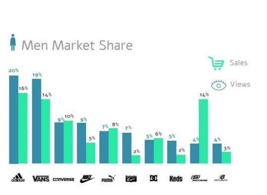 Men sneakers market share