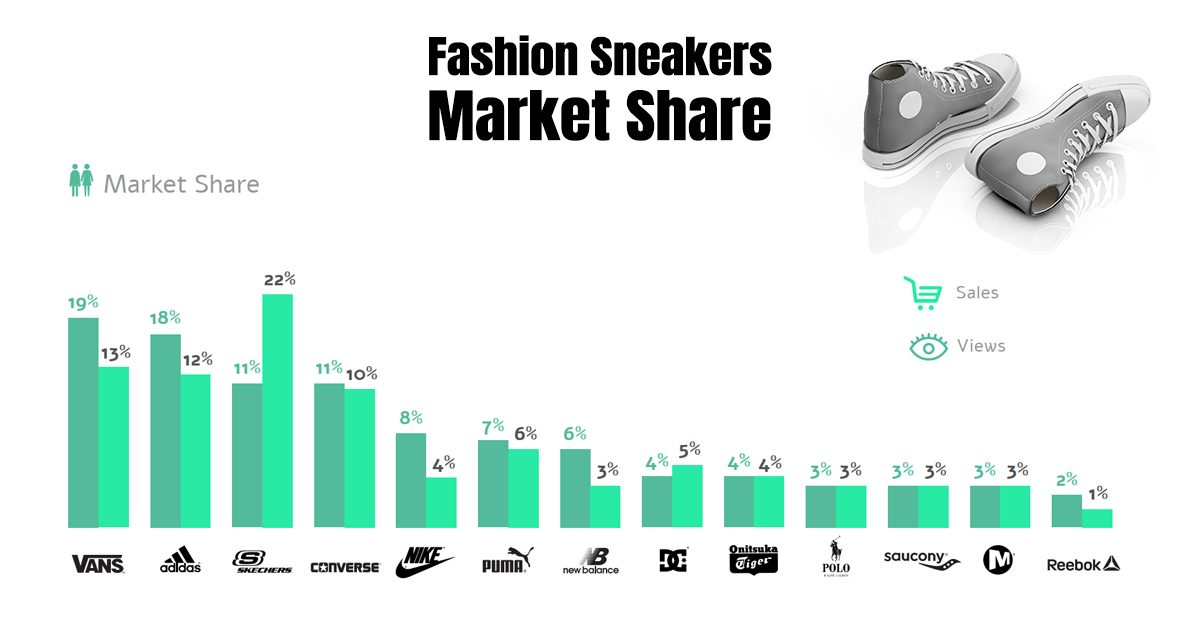 FASHION SNEAKERS MARKET SHARE